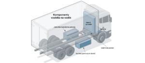 Vodík jako palivo budoucnosti? / Foto zdroj: SCANIA