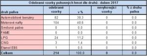 ČOI - Odebrané vzorky PHM dle druhu - duben 2017 / Zdroj: ČOI