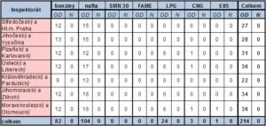 ČOI - Výsledky podle inspektorátu / Zdroj: ČOI