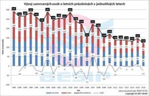 Vývoj usmrcených osob v letních prázdninách v jednotlivých letech / Foto zdroj: Ministerstvo dopravy ČR