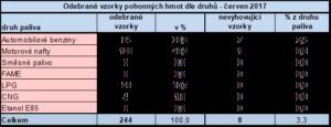 Odebrané vzorky PHM podle druhu - červen 2017