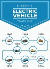 #ElectrifyTheWorld: Naše dědictví je i naší budoucností / Foto zdroj: NISSAN