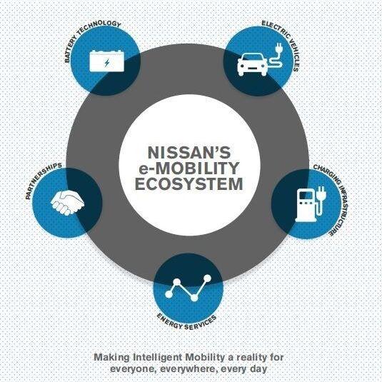 #ElectrifyTheWorld: Průvodce ekosystémem e-mobility společnosti Nissan / Foto zdroj: NISSAN