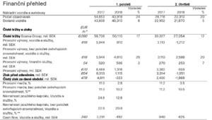 Zpráva o hospodaření / Zdroj: Scania