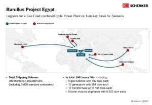 DB Schenker převezl více než 100000 tun materiálu pro výstavbu tří elektráren v Egyptě. Přestavěl kvůli tomu malý rybářský přístav na přepravní hub / Foto zdroj:  DB Schenker